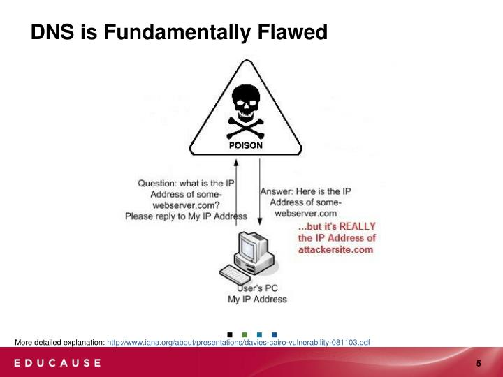 DNS is Fundamentally Flawed