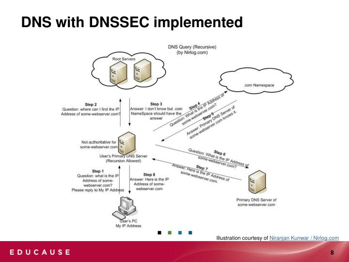 DNS with DNSSEC implemented