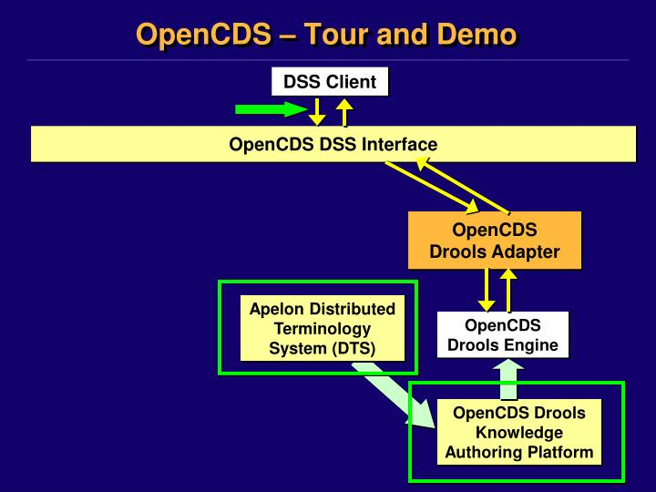 OpenCDS – Tour and Demo