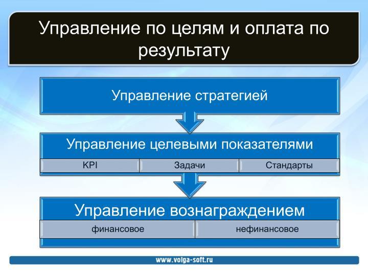 Управление по целям и оплата по результату