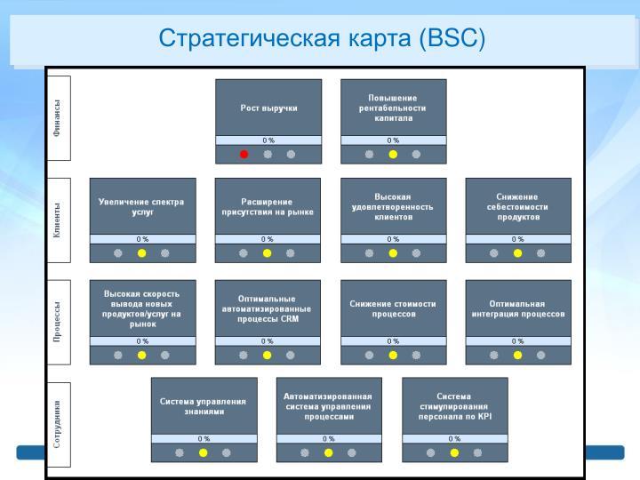 Стратегическая карта (
