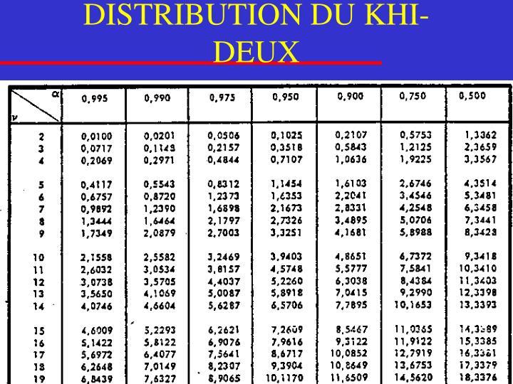 DISTRIBUTION DU KHI-DEUX