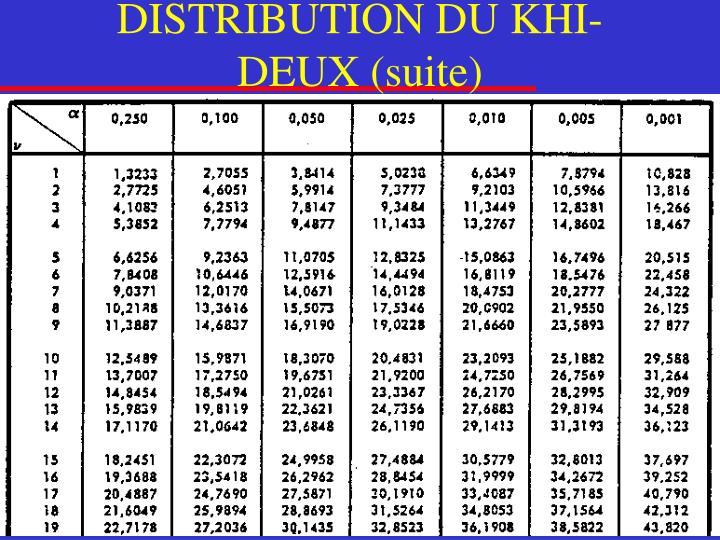 DISTRIBUTION DU KHI-DEUX (suite)