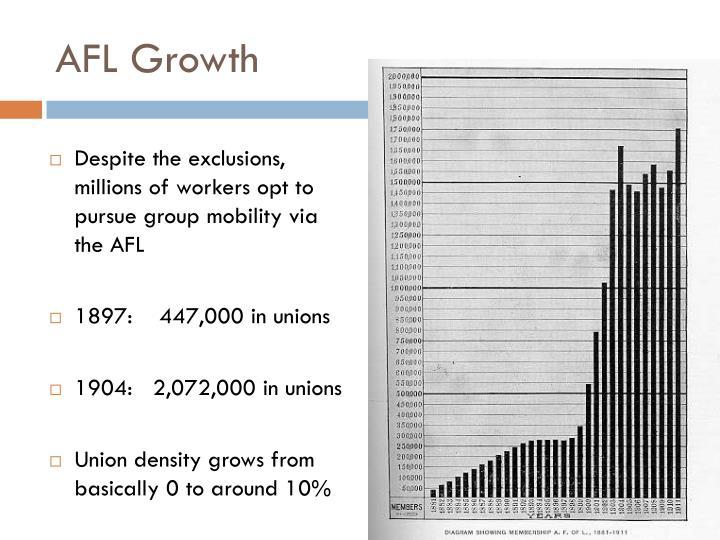 AFL Growth