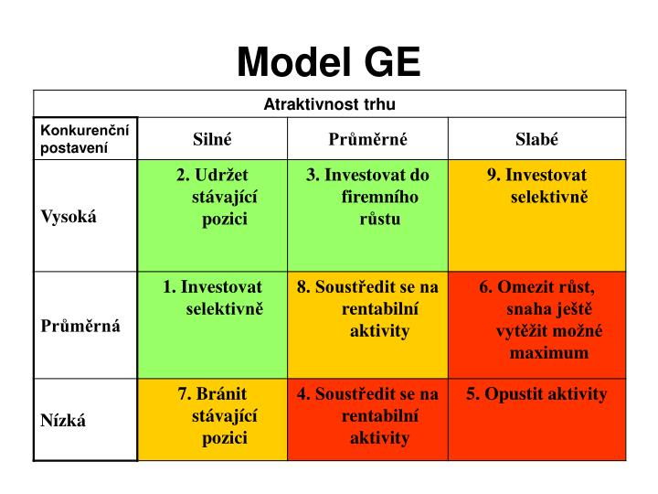 Model GE