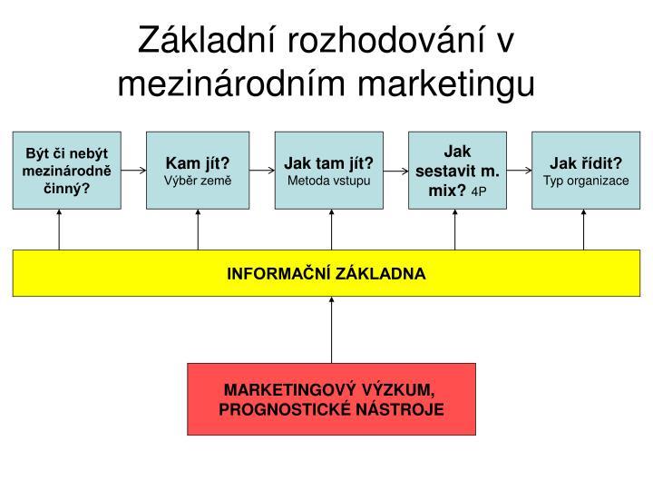 Základní rozhodování v mezinárodním marketingu