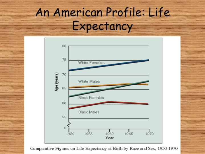An American Profile: Life Expectancy