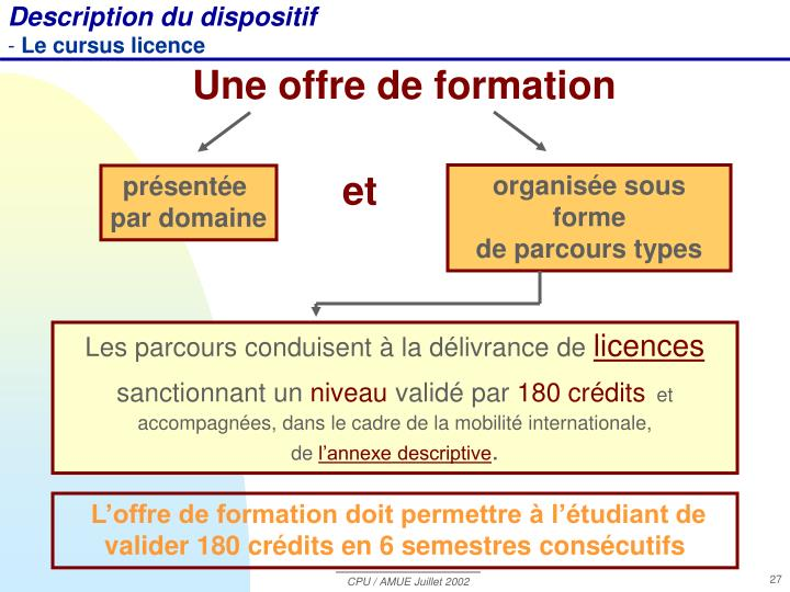 Description du dispositif