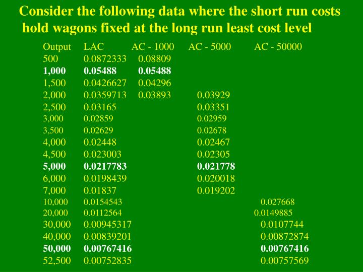 Consider the following data where the short run costs