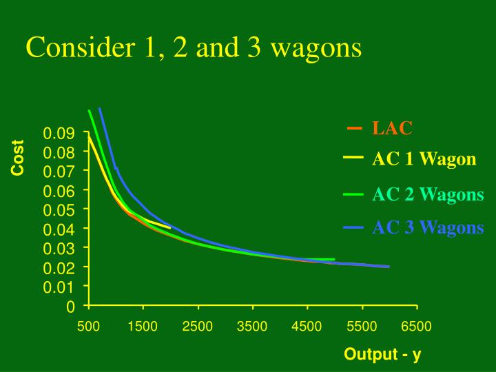AC 1 Wagon
