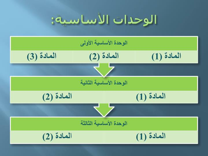 الوحدات الأساسية: