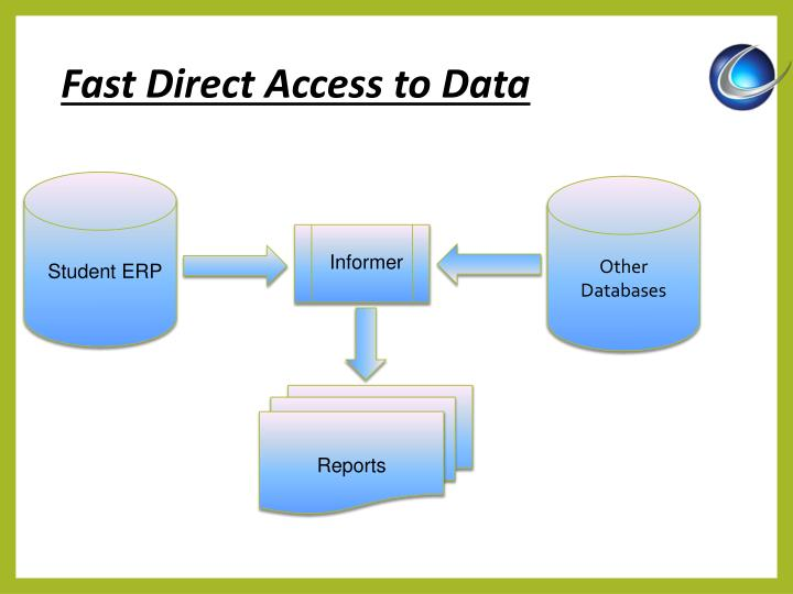 Fast Direct Access to Data