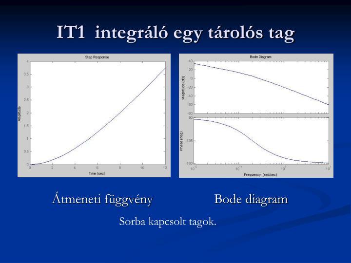 IT1  integráló egy tárolós tag