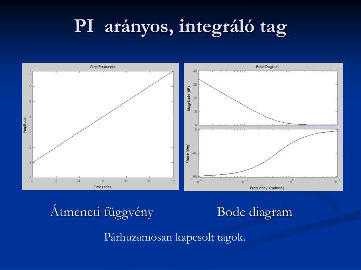 PI  arányos, integráló tag