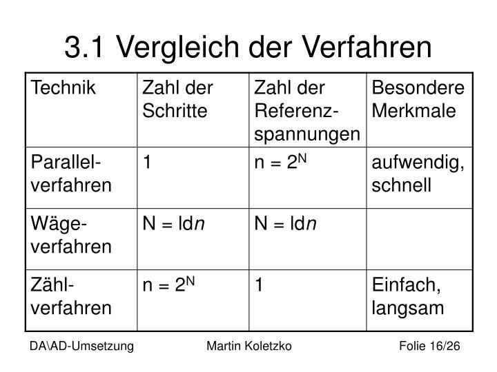 3.1 Vergleich der Verfahren