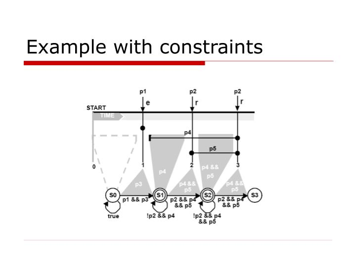 Example with constraints