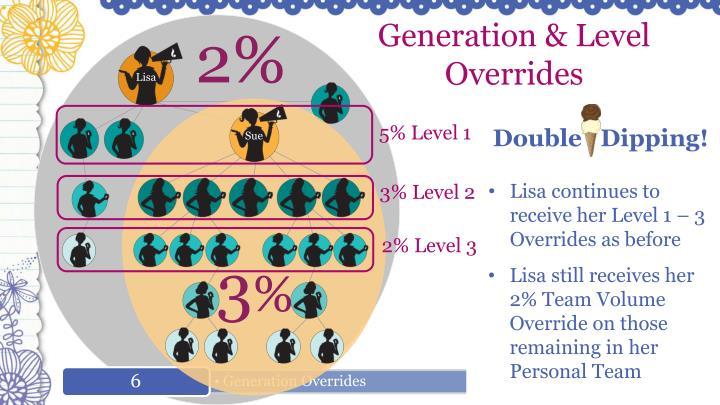 Generation & Level