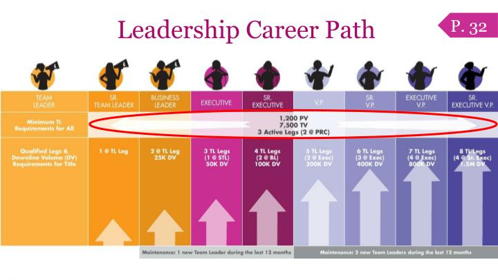 Leadership Career Path