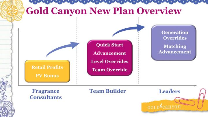 Gold Canyon New Plan Overview