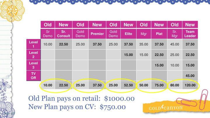 Old Plan pays on retail:  $1000.00