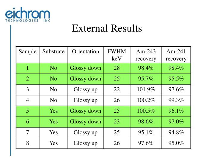 External Results