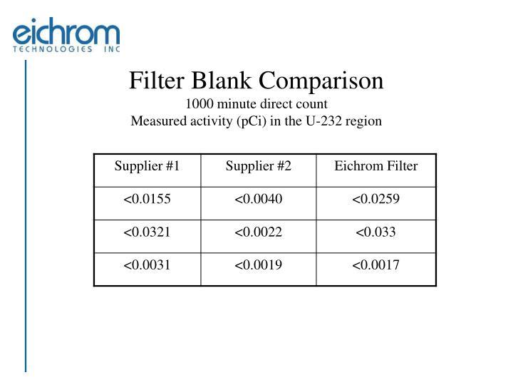 Filter Blank Comparison