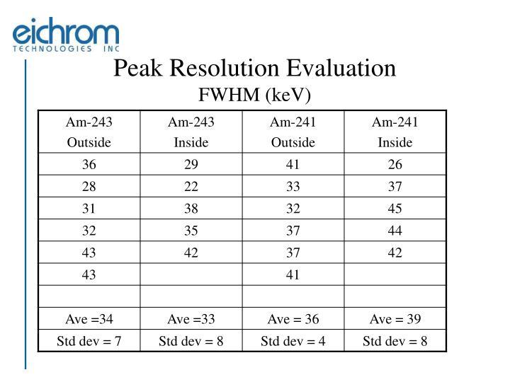 Peak Resolution Evaluation