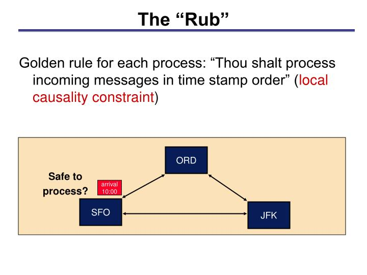 """Golden rule for each process: """"Thou shalt process incoming messages in time stamp order"""" ("""