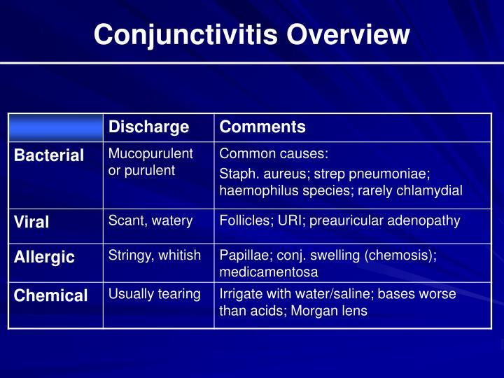 Conjunctivitis Overview