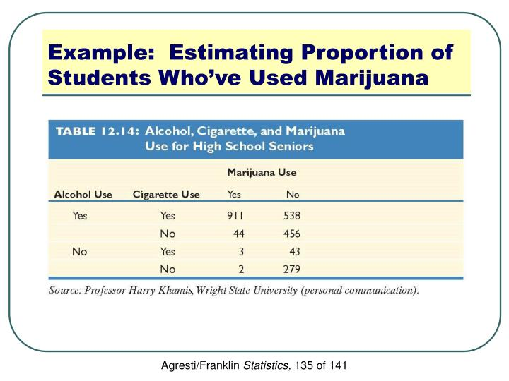 Example:  Estimating Proportion of Students Who've Used Marijuana
