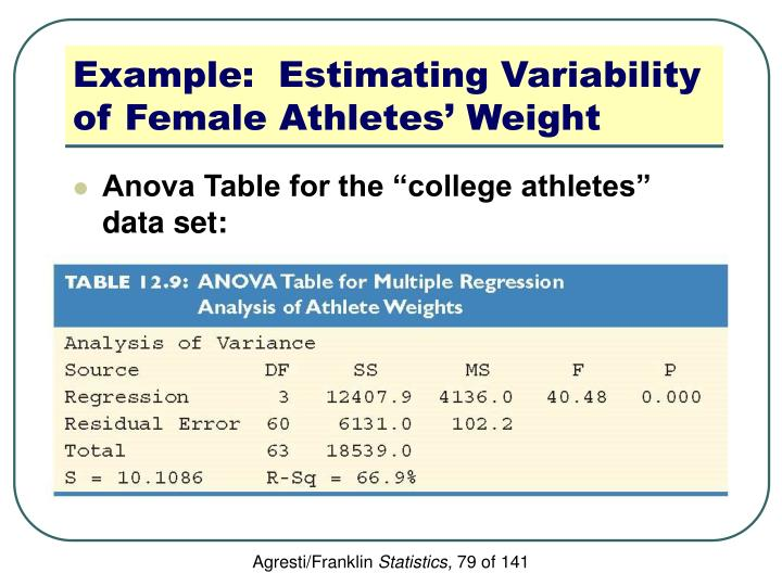 Example:  Estimating Variability of Female Athletes' Weight