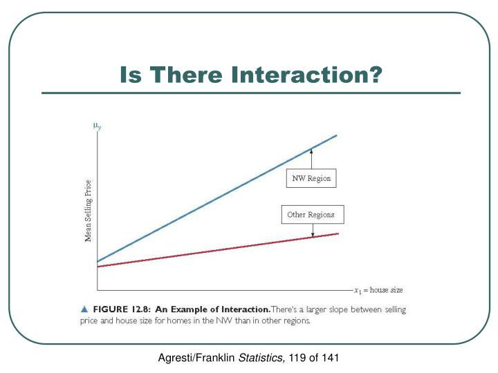 Is There Interaction?