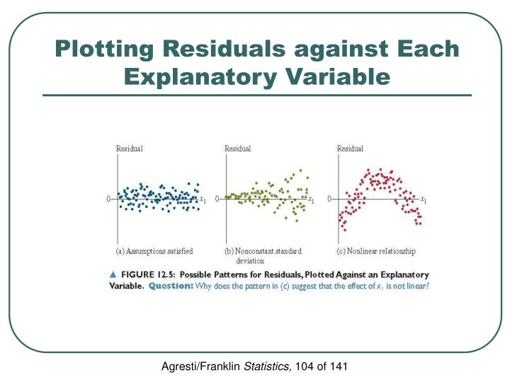 Plotting Residuals against Each Explanatory Variable