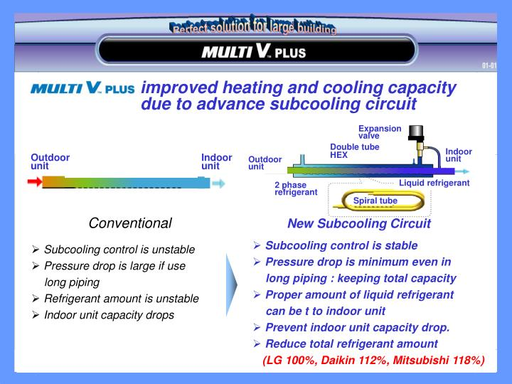 improved heating and cooling capacity