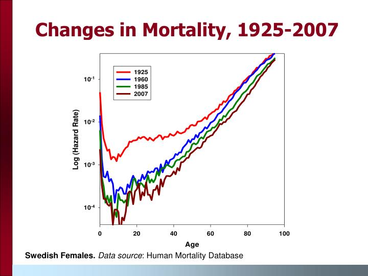 Changes in Mortality, 1925-2007