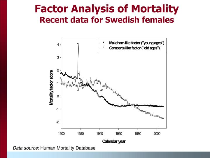 Factor Analysis of Mortality
