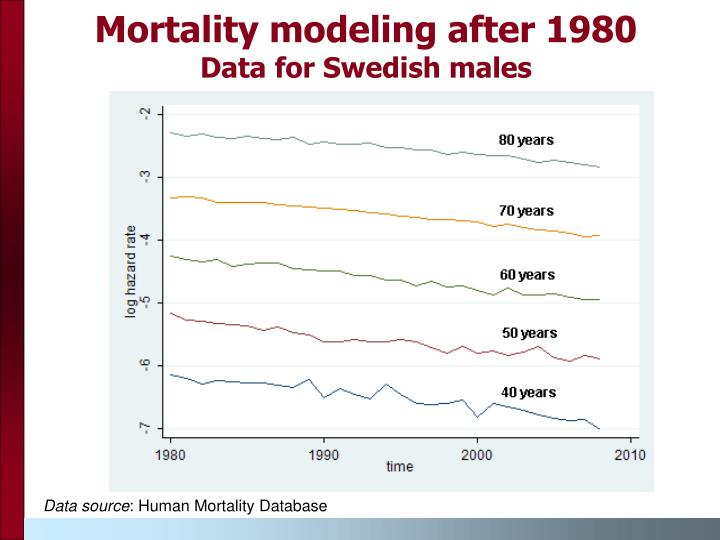 Mortality modeling after 1980