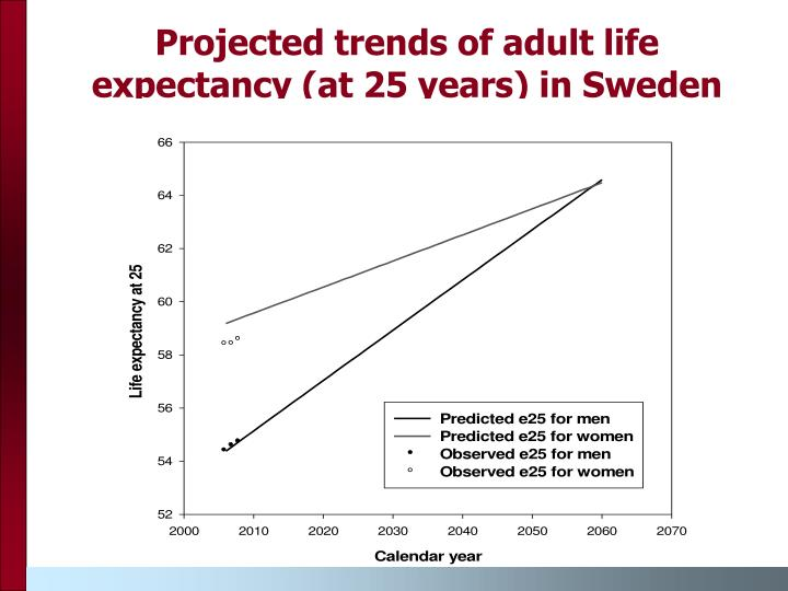 Projected trends of adult life expectancy (at 25 years) in Sweden
