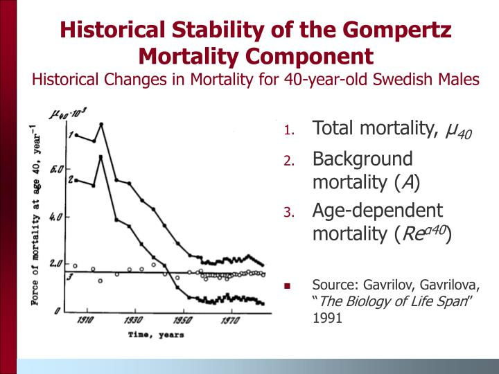 Historical Stability of the Gompertz