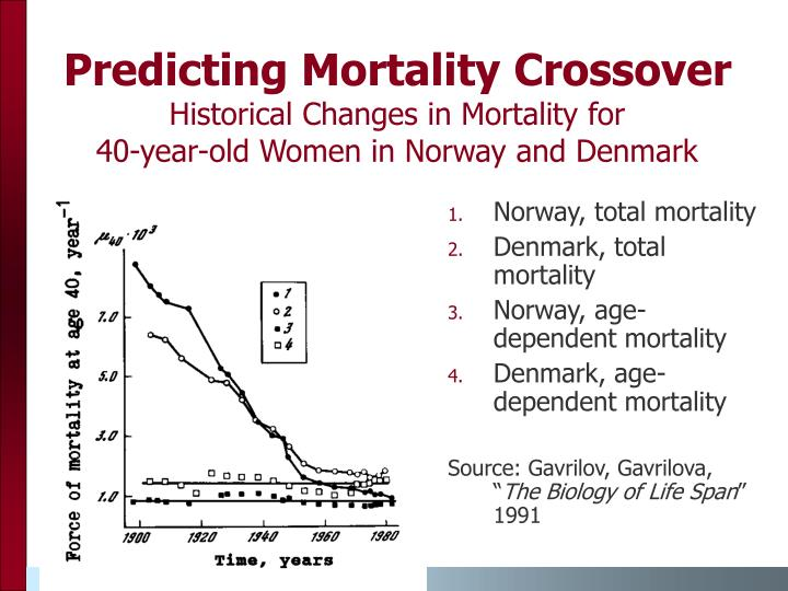 Predicting Mortality Crossover