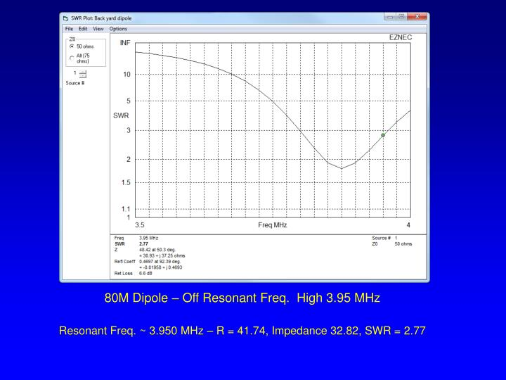 80M Dipole – Off Resonant Freq.  High 3.95 MHz
