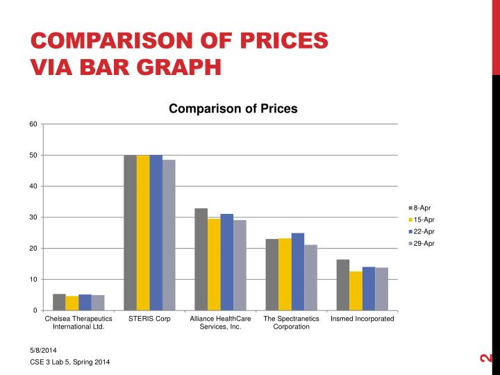 Comparison of prices via bar graph