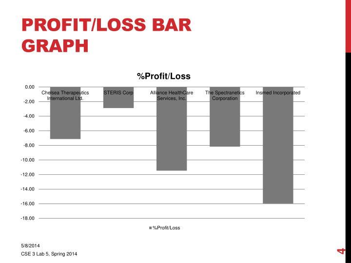 Profit/Loss Bar Graph