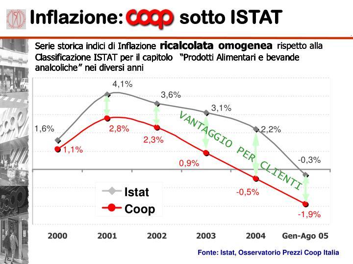 Inflazione:            sotto ISTAT