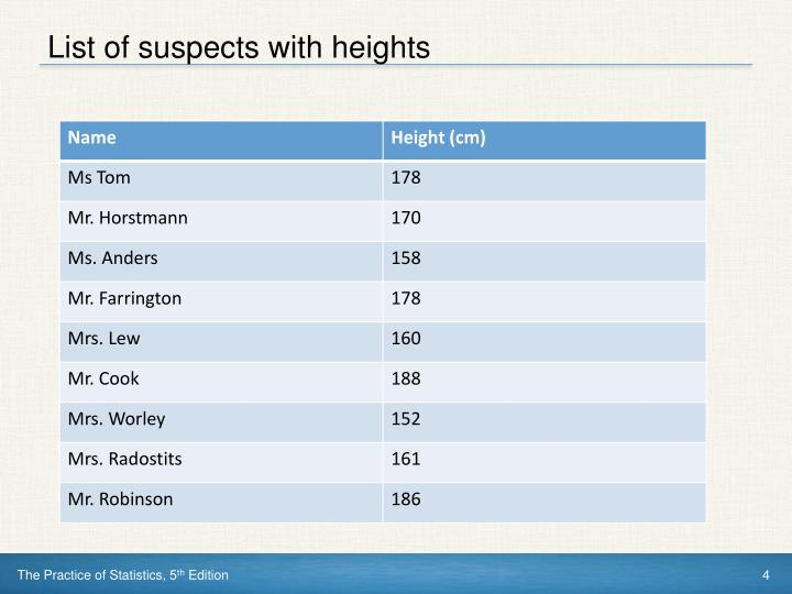 List of suspects with heights