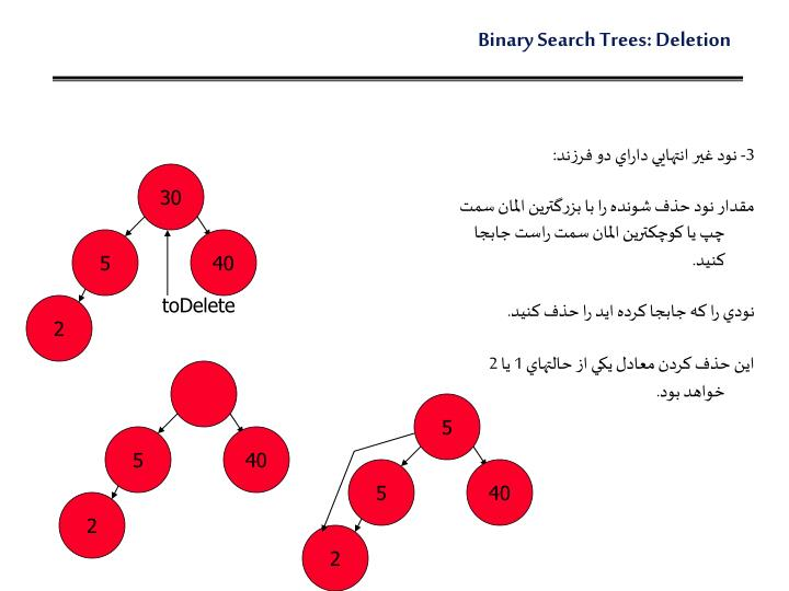 Binary Search Trees: Deletion