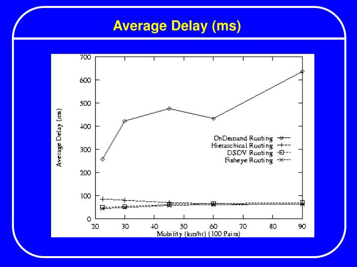 Average Delay (ms)