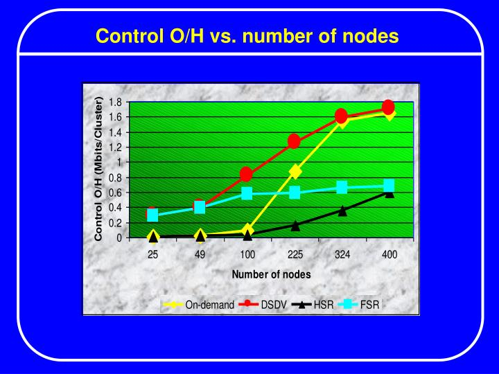 Control O/H vs. number of nodes