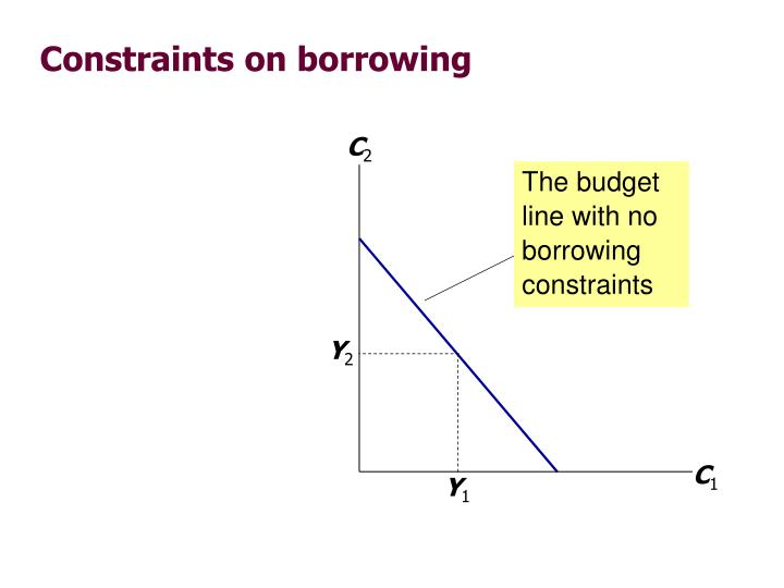 The budget line with no borrowing constraints