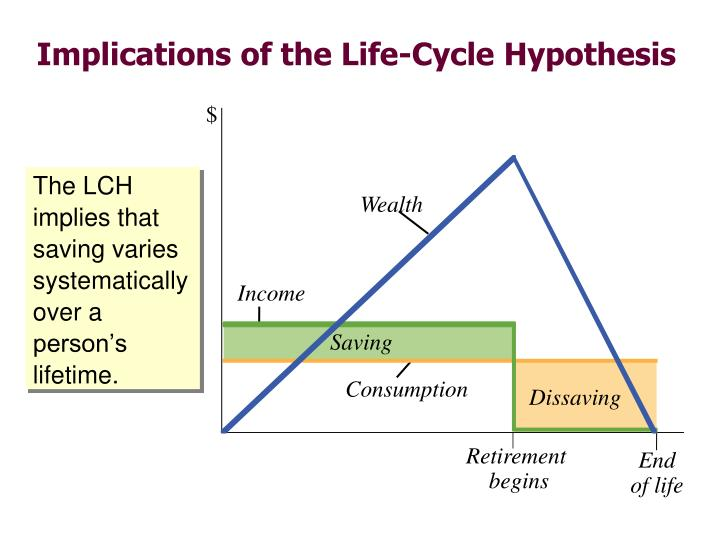 The LCH implies that saving varies systematically over a person's lifetime.